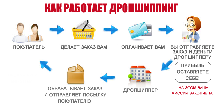 Дропшиппинг Украина